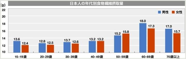 日本人の食物繊維摂取量